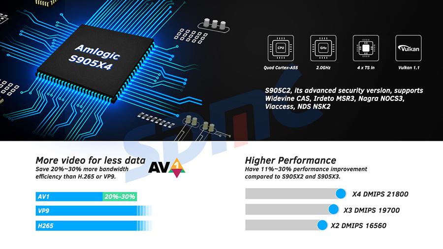 Amlogic S905X4 Android TV OTT Box