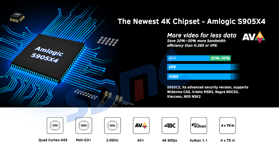 HD 4K Android TV OTT Box with AV1 Wi-Fi 6 Support