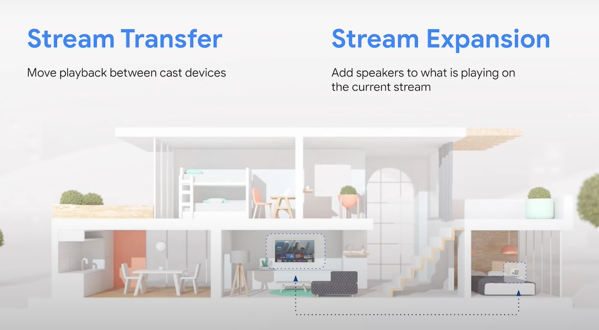 Stream Transfer and Stream Expansion