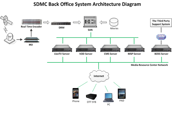SDMC Back-Office End-to-End Solution
