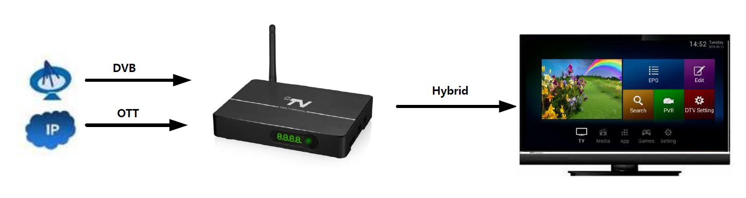 OTT+DVB Hybrid TV Solution