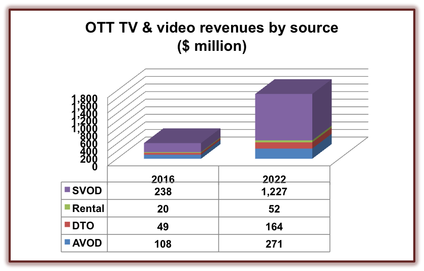 OTT Revenue to Reach $1.75 Billion in MENA by 2022
