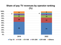 Top 50 operators take three-quarters of global pay TV revenues